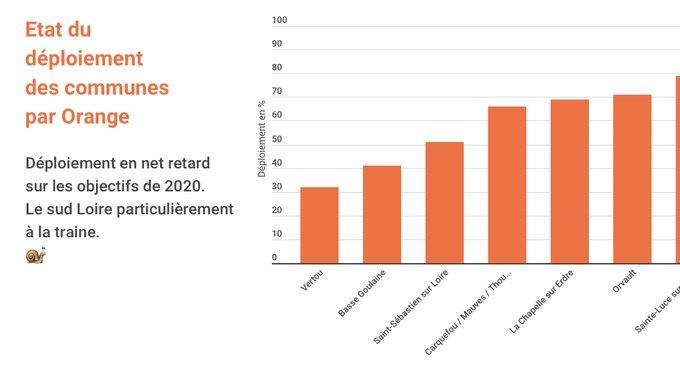 https://infogram.com/deploiement-fibre-optique-nantes-metropole-q3-2020-1h984wovqzwwd6p